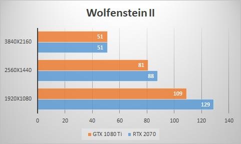 RTX 2070 vs GTX 1080 Ti