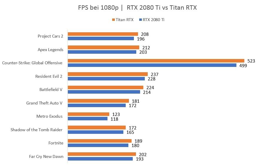 TITAN RTX vs RTX 2080 Ti 1080p