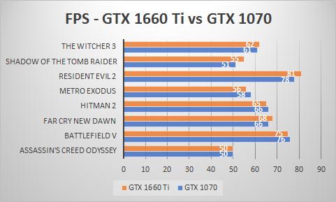 GTX 1660 Ti vs GTX 1070