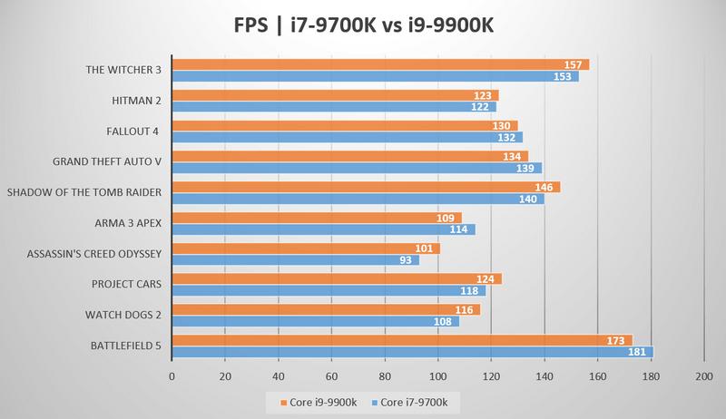 i7-9700K-vs-i9-9900K